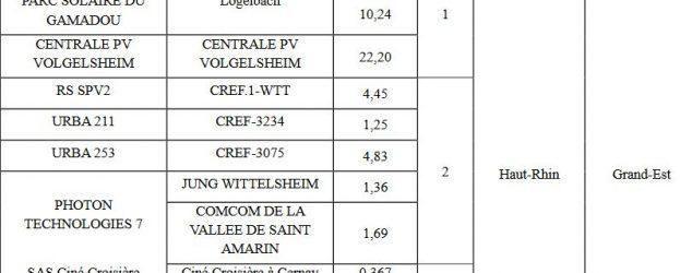 Liste des candidats éligibles de la première période de l'appel d'offres portant sur la réalisation et l'exploitation d'installations de production d'électricité à partir de l'énergie solaire « Transition énergétique du territoire de Fessenheim ».