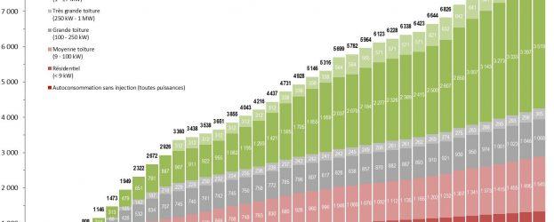 Les raccordements PV par trimestre et par segment d'installations en France continentale