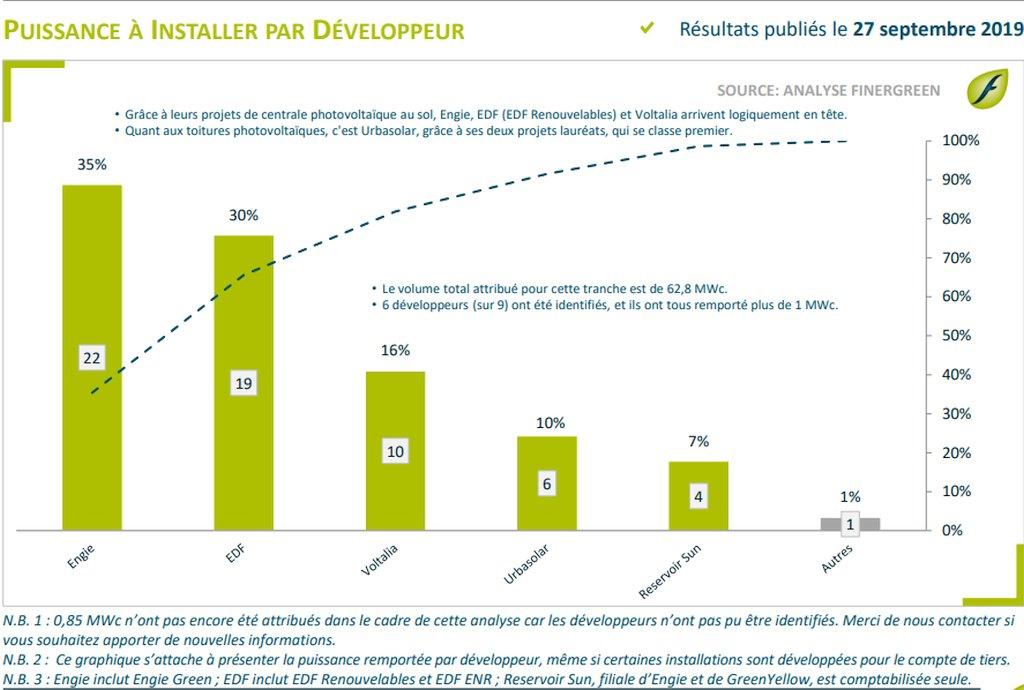 L'AO PV dédié à Fessenheim fait la part belle à EDF, Engie, Voltalia …