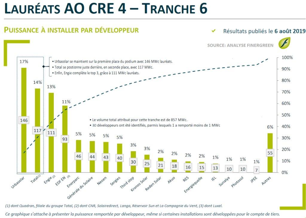AO PV au sol: 107 projets pour 858 MWc