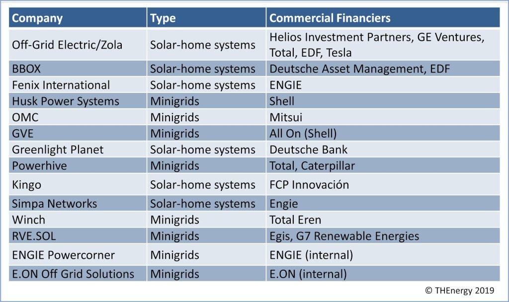 ENGIE acquiert le pionnier des solutions solaires hors réseau en Afrique Mobisol