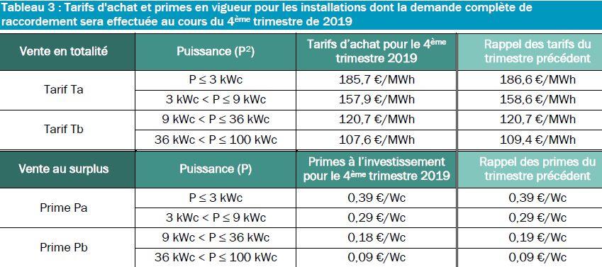 La CRE a publié les tarifs d'achat PV pour le 4e trimestre 2019