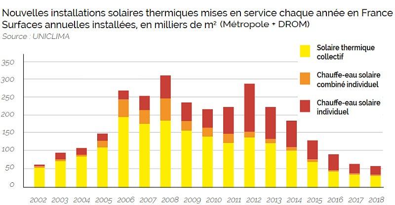 La chaleur renouvelable stagne à moins de 20% de la consommation