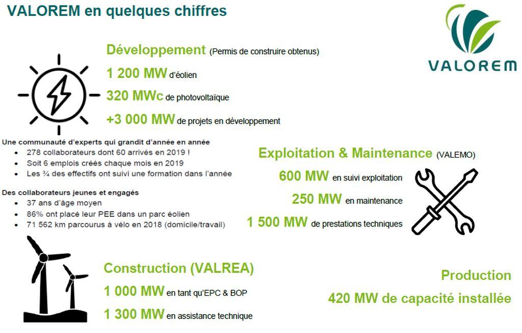 Valorem s'allie à Planète OUI pour fournir une électricité renouvelable locale
