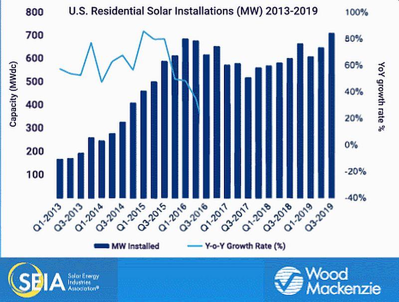 Aux États-Unis, le solaire résidentiel atteint un record trimestriel de 712 MW