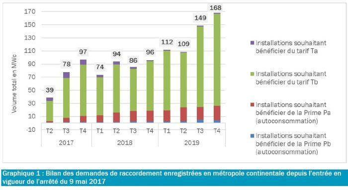 La CRE publie les tarifs d'achat PV pour le 1er trimestre 2020