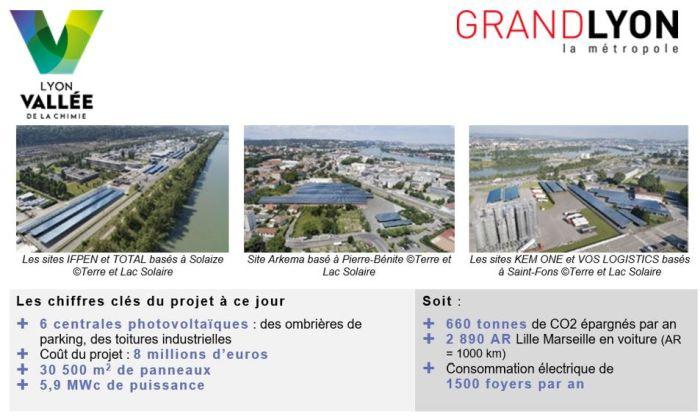Plus de 30 000 m2 de panneaux photovoltaïques installés sur le territoire de Lyon Vallée de la Chimie