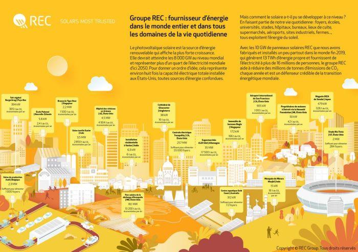 10 GW de capacité solaire installée pour REC Group