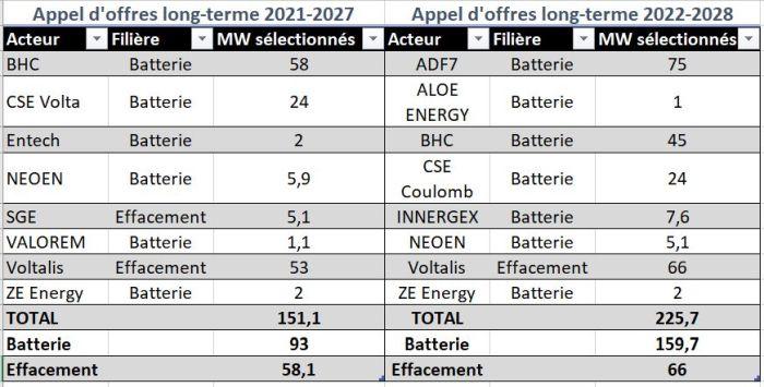 Résultats des appels d'offres long terme (AOLT): 2/3 stockage, 1/3 effacement