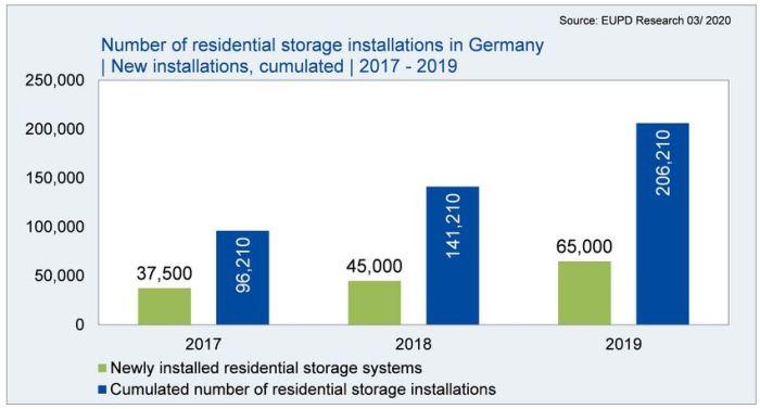 Environ 200 000 installations PV résidentielles avec stockage en Allemagne fin 2019
