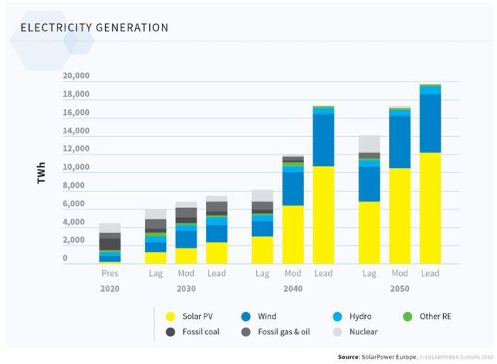 « L'Europe peut atteindre la neutralité climatique avant 2050 avec un système d'énergie 100% renouvelable »