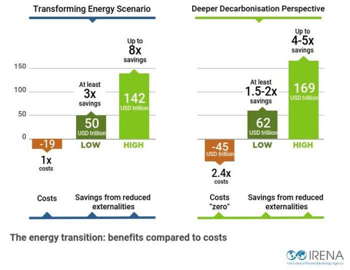 « Les énergies renouvelables peuvent contribuer à un redressement économique résilient et équitable »