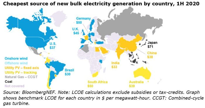 Le coût actualisé de l'énergie solaire pourrait tomber à 20 $/MWh en 2030