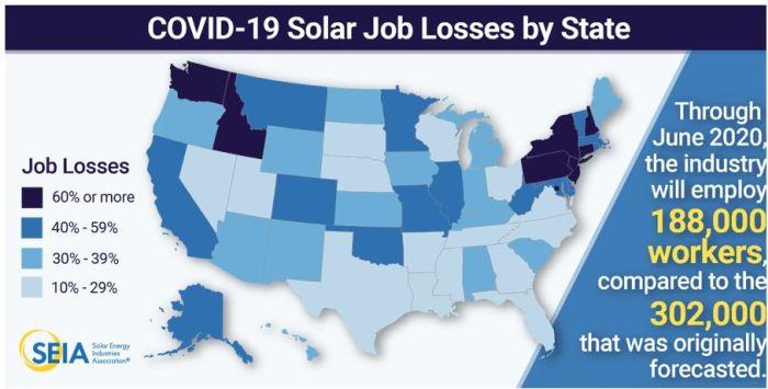 Le covid-19 efface cinq ans de croissance de l'emploi dans le solaire aux Etats-Unis
