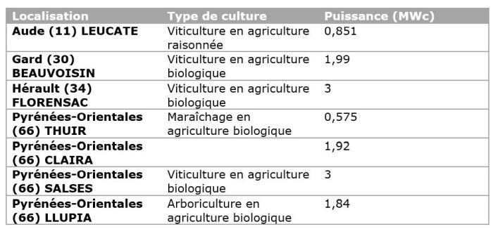 Sept projets d'agrivoltaïsme dynamique, portés par l'AREC Occitanie en association avec Sun'Agri
