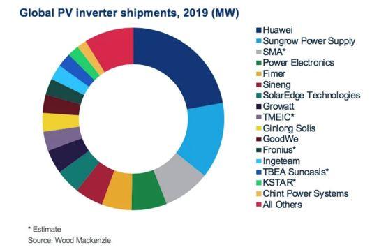 Huawei, Sungrow et SMA : trio de tête des fabricants d'onduleurs PV en 2019