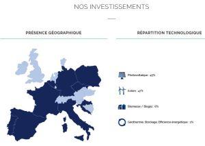 RGreen Invest porte à 441 M€ son fonds d'investissement