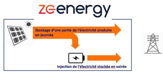 ZE Energy lève 4 millions d'euros pour développer ses centrales solaires intelligentes