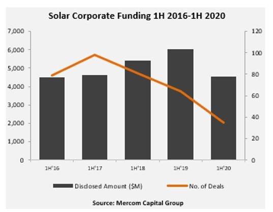 Chute de 25% des financements dans le solaire au 1er semestre