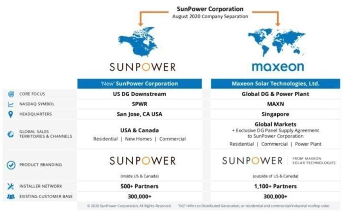 Total reste au capital des deux entreprises issues de la scission de SunPower