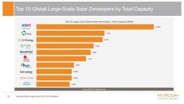 L'Indien Adani classé plus important propriétaire de centrales solaires au monde