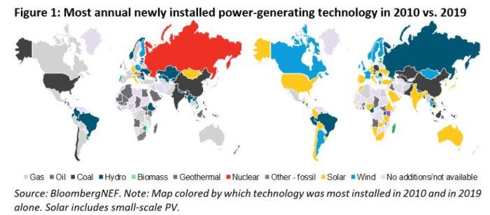 Le PV a représenté 45% des ajouts de capacité de production d'électricité dans le monde en 2019
