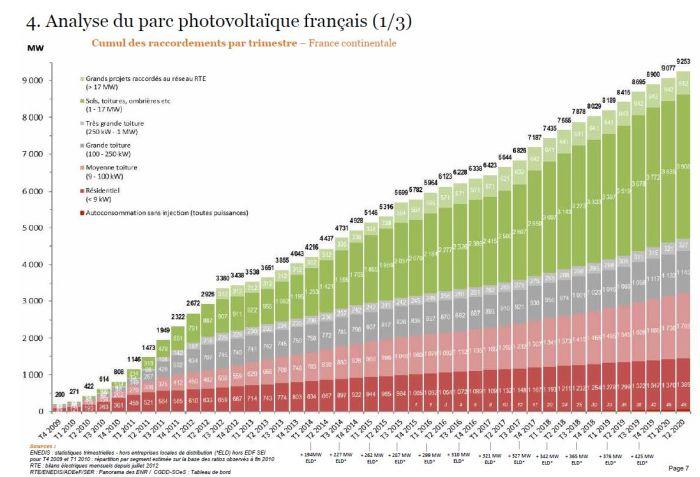 L'impact de la crise sanitaire sur le marché français s'avère moins prononcé que prévu