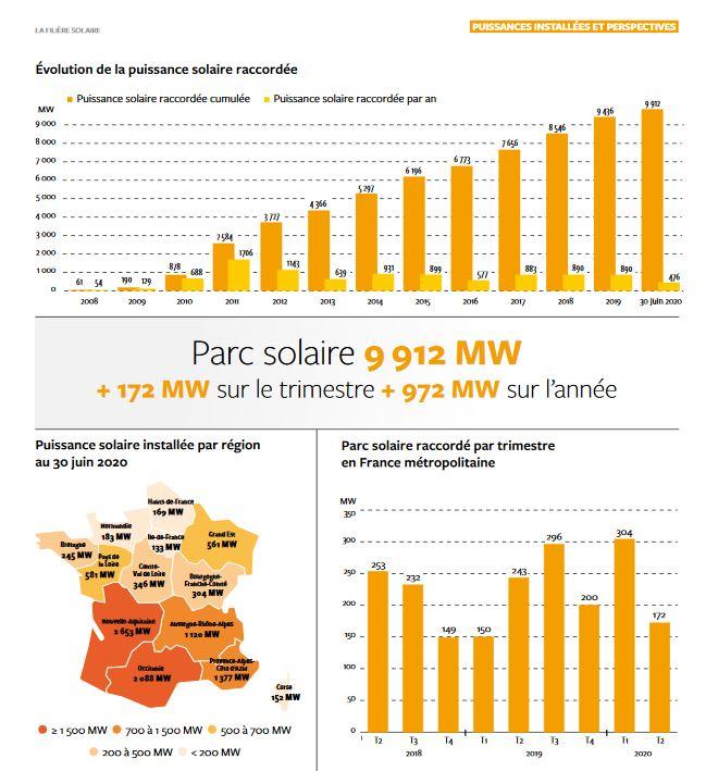 Un tiers de la consommation électrique en métropole a été couvert par les énergies renouvelables au 2e trimestre