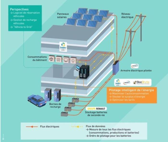 Production d'électricité solaire stockée via des batteries de VE de seconde vie en Vendée