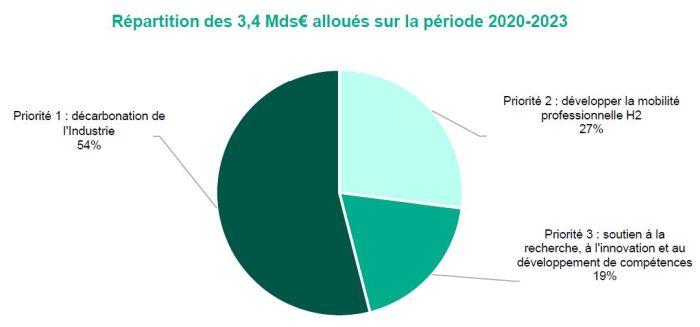 Le gouvernement présente un plan hydrogène de 7 milliards d'euros