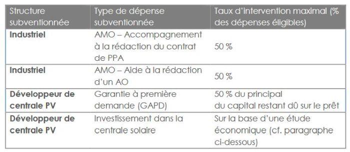 La Région Nouvelle-Aquitaine lance un AMI de soutien aux contrats d'achat d'électricité photovoltaïque en gré à gré