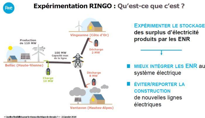Stockage d'électricité : les batteries du projet Ringo sont installées en Côte d'Or