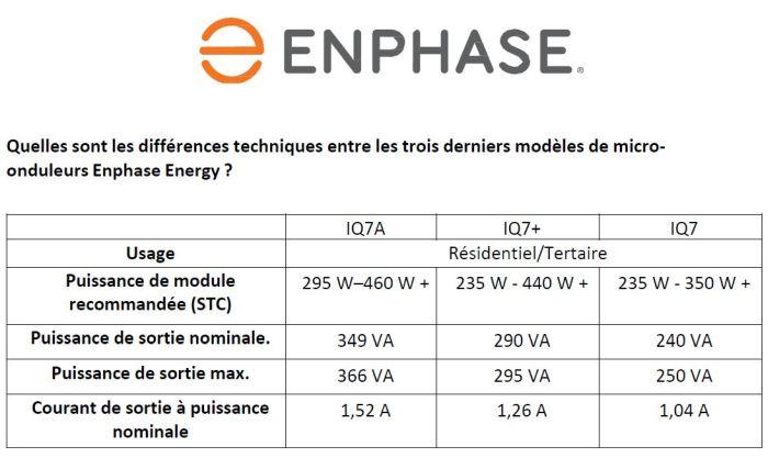 Micro-onduleur pouvant supporter des modules jusqu'à 460 watts | Enphase Energy