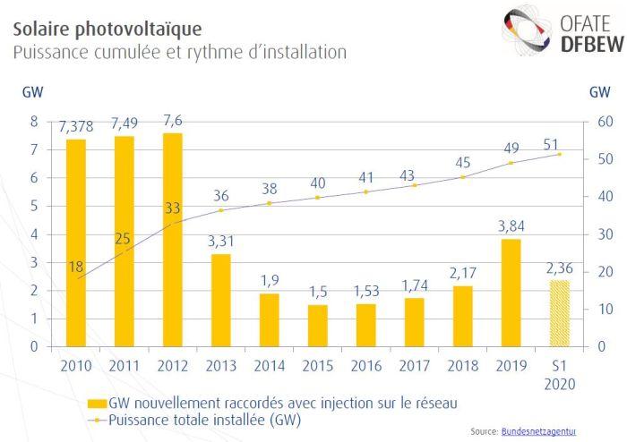 Énergies renouvelables électriques en Allemagne – État des lieux & chiffres