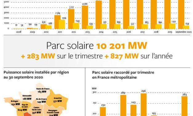 La puissance photovoltaïque installée en France métropolitaine dépasse, pour la première fois, les 10 GW