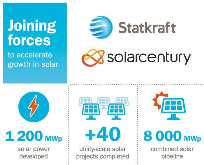 Statkraft renforce sa capacité photovoltaïque avec l'acquisition de Solarcentury