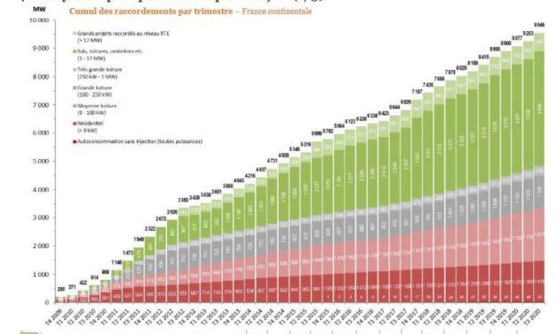 Rebond de l'activité PV au 3e trimestre, mais 3/4 du chemin reste à faire vers les objectifs 2028 de la PPE