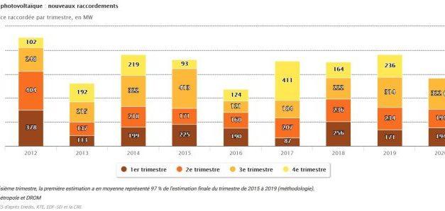 La puissance du parc solaire photovoltaïque atteint 10,6 GW fin septembre 2020