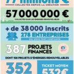 Lendopolis a collecté plus de 27 millions d'euros en 2020