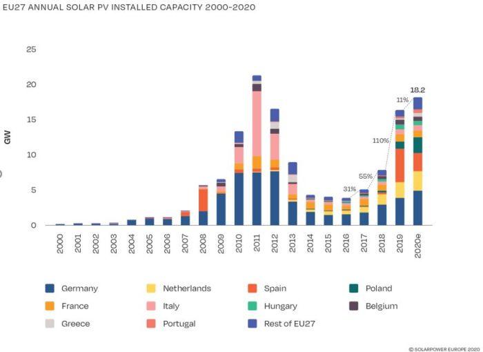 L'Europe ajouté 18,7 GW d'installations PV en 2020, plus forte hausse depuis 2011