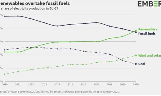 Les énergies renouvelables dépassent le gaz et le charbon dans la production d'électricité en Europe