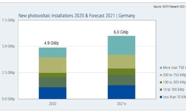 Le marché photovoltaïque allemand poursuit sa croissance en 2021