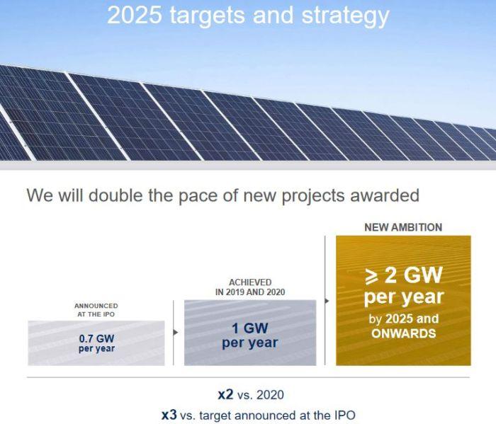 Neoen compte doubler à 2 GW par an le rythme de gain de nouveaux projets à l'horizon 2025