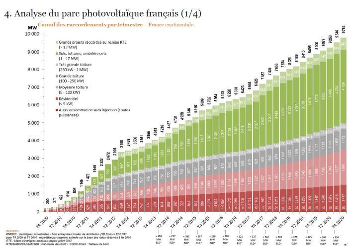 Un quatrième trimestre « moyen » pour l'Observatoire de l'énergie solaire photovoltaïque