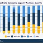 Année record aux Etats-Unis pour le solaire en 2020, en bonne voie de quadrupler d'ici 2030
