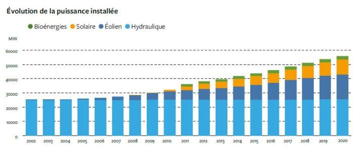 Un quart de la consommation d'électricité en métropole est issue du renouvelable
