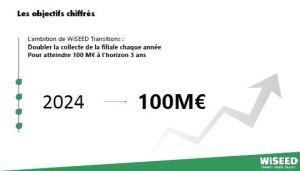 WiSEED créé une filiale dédiée à la transition énergétique avec un objectif de 100 M€ de collecte d'ici 2024