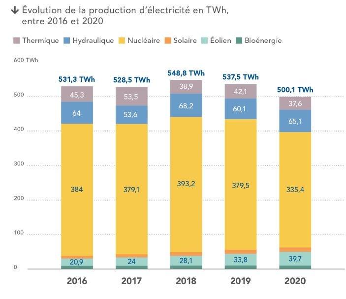 Bilan électrique français 2020 : une année marquée par la crise sanitaire et la progression de l'éolien