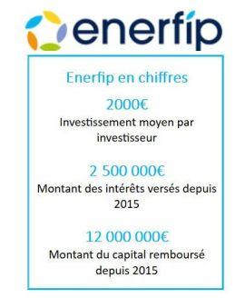 La plateforme de financement participatif Enerfip compte 24 000 membres