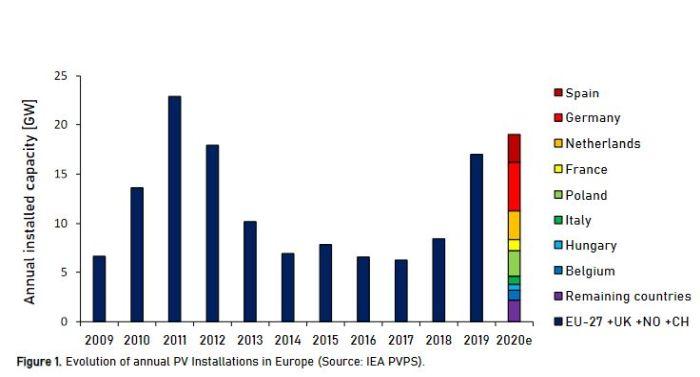Plaidoyer pour une renaissance de l'industrie photovoltaïque européenne